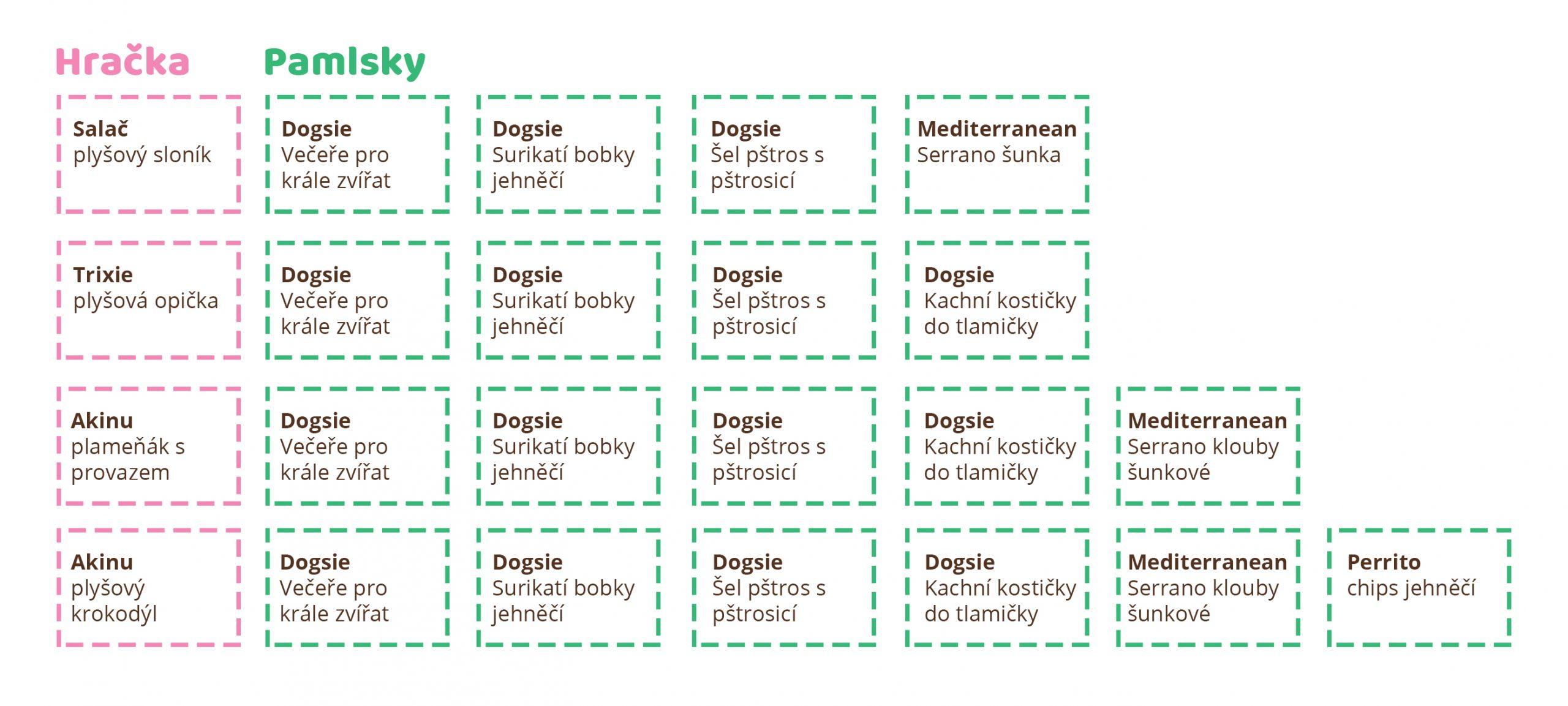 tabulkový přehled produktů v březnovém Dogsie
